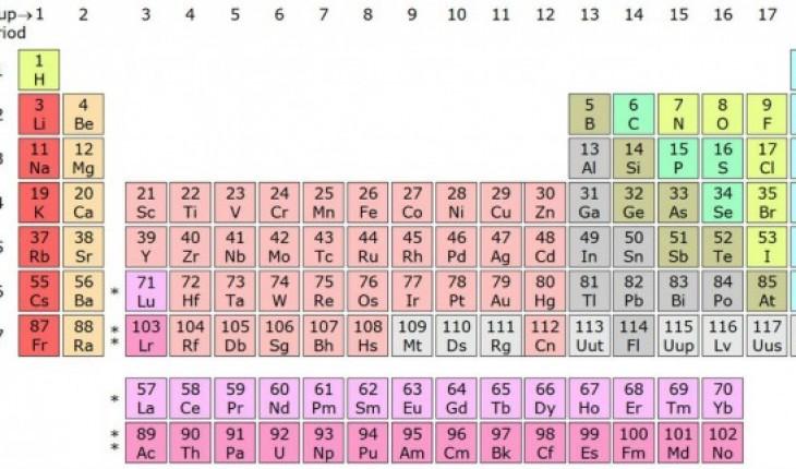 Table des elements chimiques related keywords table des for Tableau periodique